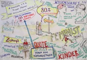 Graphic Recording: trendtalk, 4.9.2014: Frauen/Männer - Wer entscheidet wirklich?