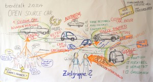"Graphic Recording, 02.10.2014, ""Open Source Car"""